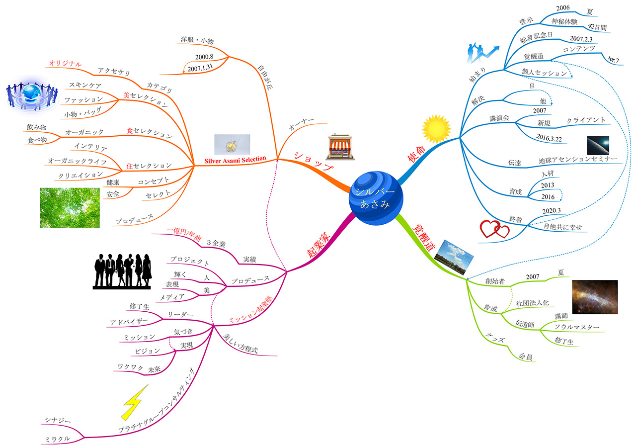 mind-map-utility-mindmap