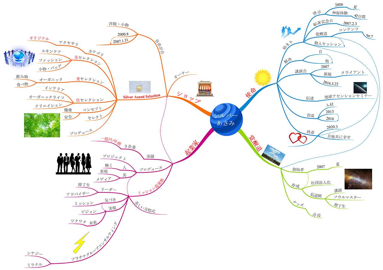 project-both-happy-mindmap