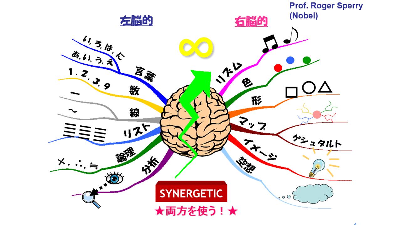 コズミック(宇宙)に繋がり右脳と左脳をインフィニティ(無限の開花)しよう!